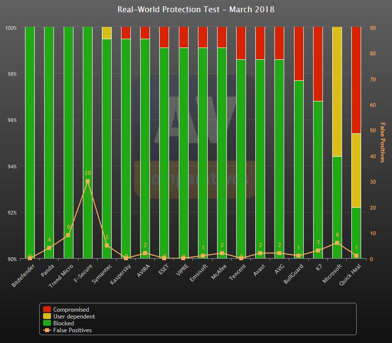 Graf výsledkov testovaných antivírusových riešení za marec 2018 (zdroj AV-Comparatives.org)