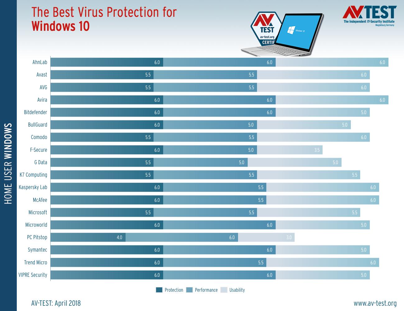 Graf výsledkov testovaných antivírusových riešení za apríl 2018 (zdroj AV-Test.org)