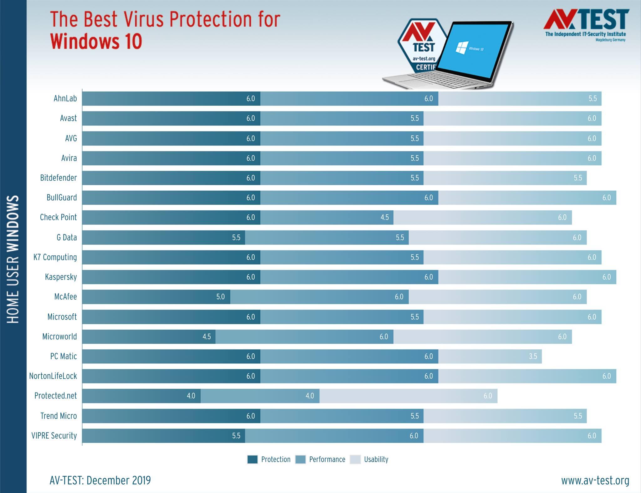 Graf výsledkov testovaných antivírusových riešení za december 2019 (zdroj AV-Test.org)