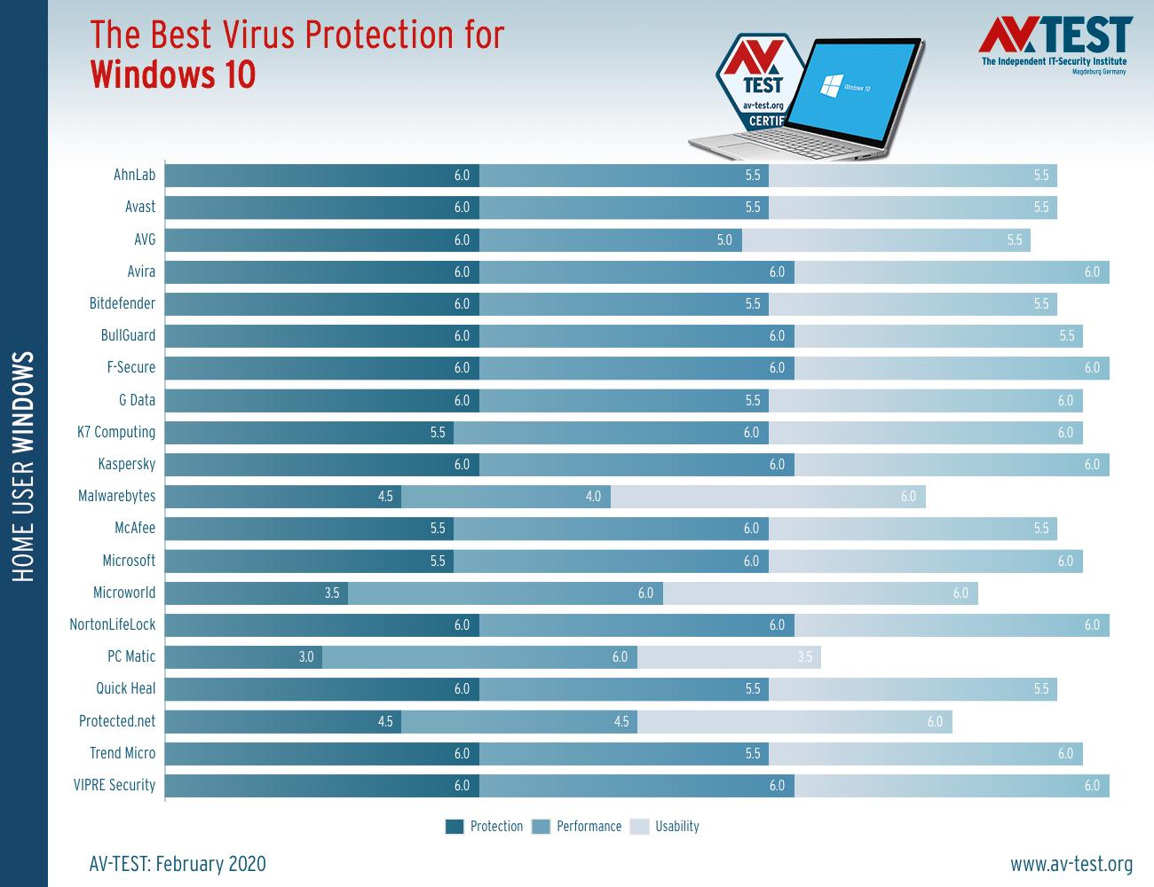 Graf výsledkov testovaných antivírusových riešení za február 200 (zdroj AV-Test.org)