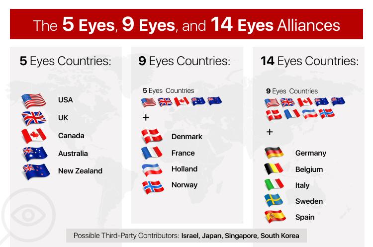 Infografika štátov 5-očí, 9-očí a 14-očí